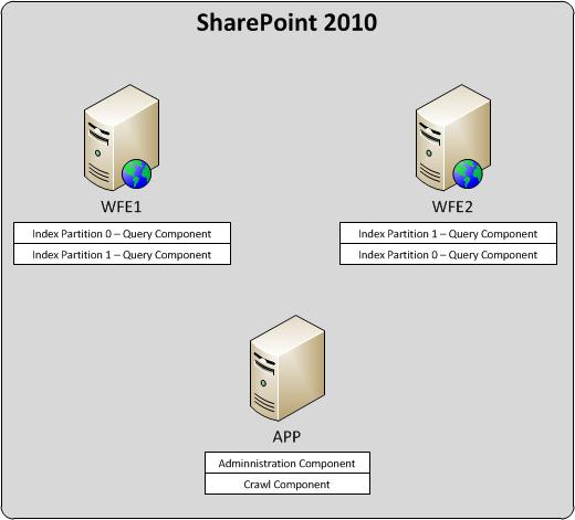 SharePoint 2010 - Search Topology