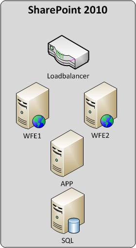 SharePoint 2010 - Server Infrastructure Overview