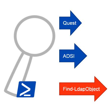LDAP-Powershell-Suche