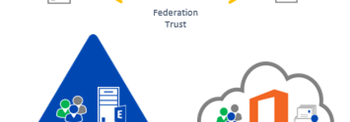 Office 365 und OnPremise mit Federation und DirSync