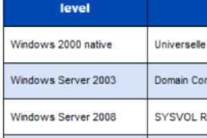 Domain and Forest Functional Levels – eine Übersicht