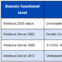 domain-forest-functional-levels