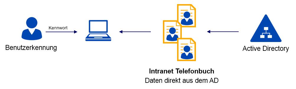 Telefonbuch-Daten-aus-Active-Directory