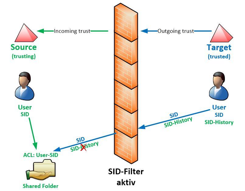 SID-Filter-Aktiv