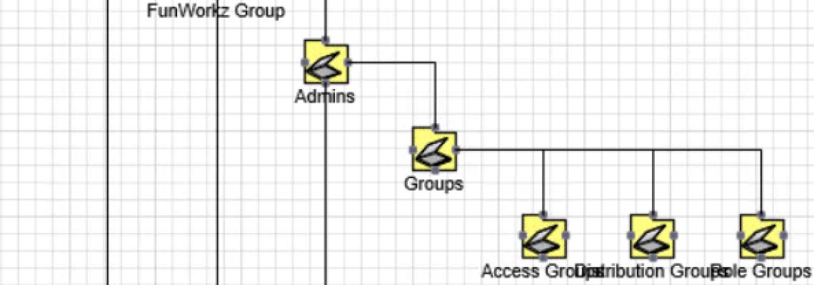 Active Directory Struktur Diagramm in Visio mit ADTD