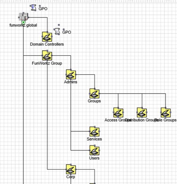 ADTD-Visio-Diagramm