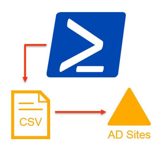 active-directory-sites-mit-powershell-snip