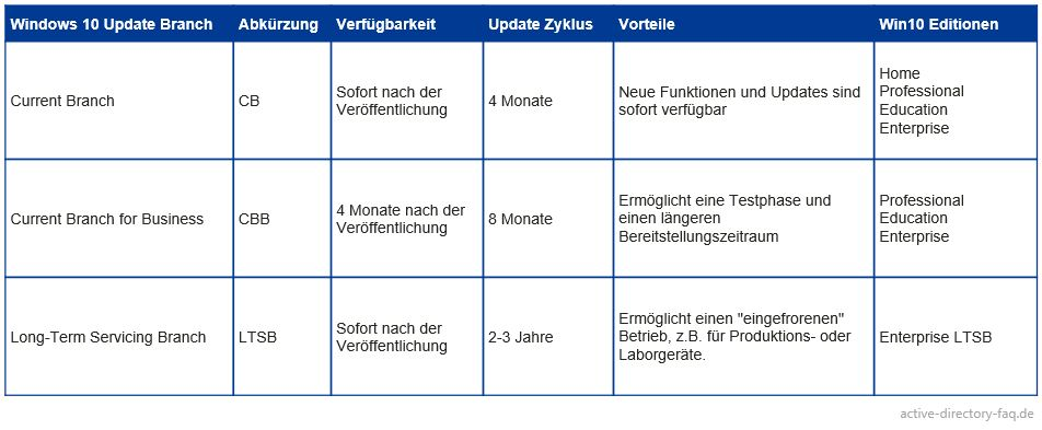 Windows-10-Update-Branches-uebersicht