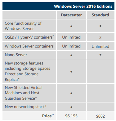 Vergleich Windows Server 2016