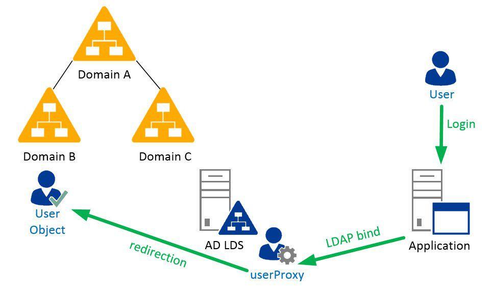 ProxyAuthentication-APP