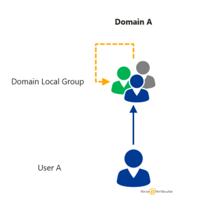 Verschachtelung domain-local-groups