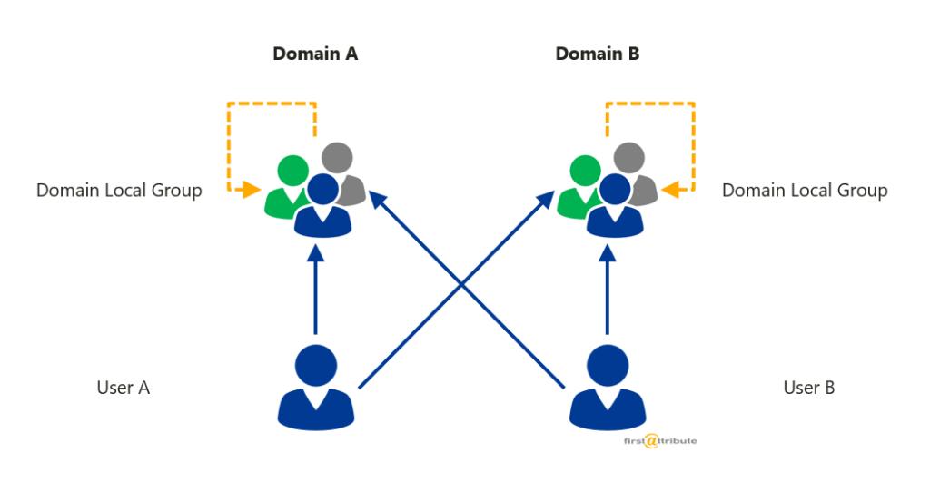 Verschachtelung domain-local-groups 2 Domänen