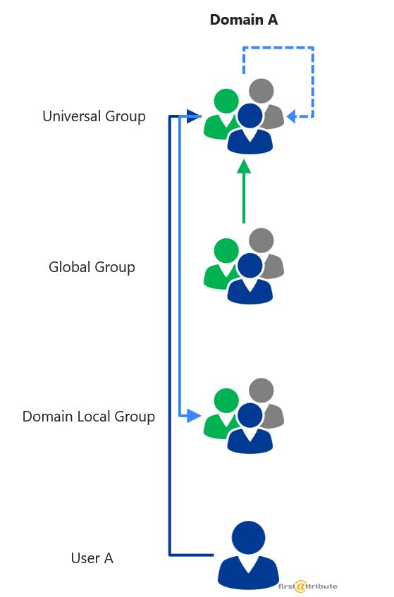 Active-Directory-Verschatelung Universal Groups