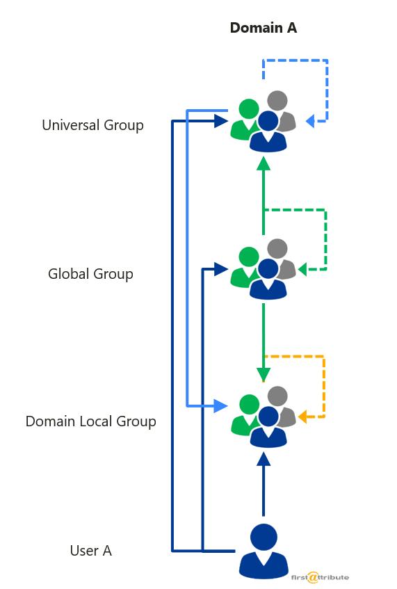 Active-Directory-verschachtelte Gruppen-Uebersicht