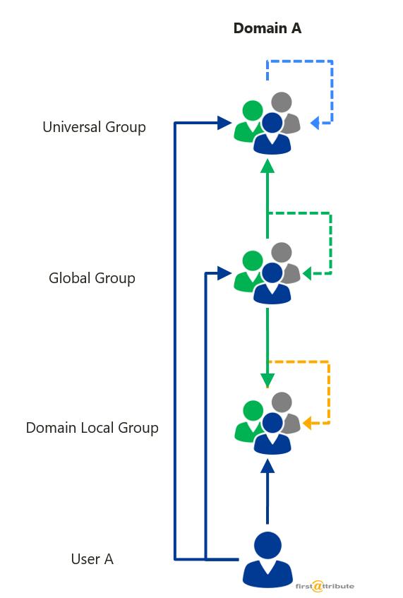 Active-Directory-verschachtelte-Gruppen-uebersicht