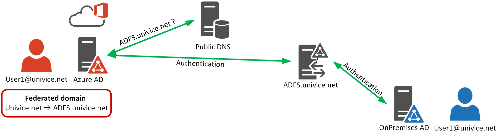 Azure AD User Principal Name UPN-Routing