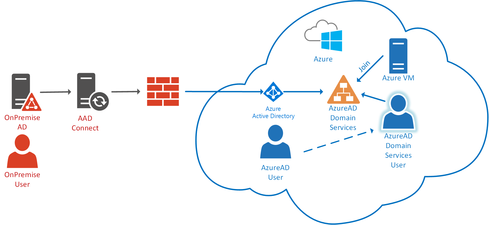 azure-ad-domain-servcies