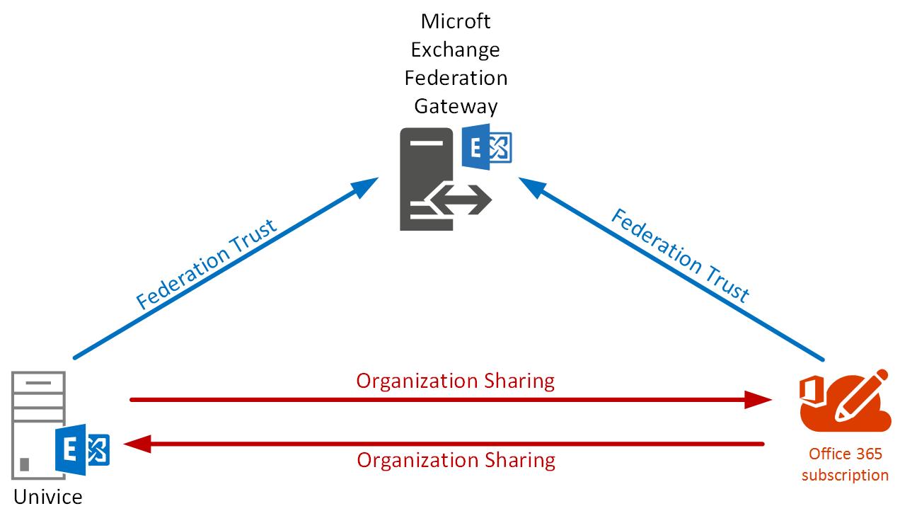 Organization Sharing - onpremise, o365 hybrid, federation trust
