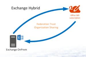 Exchange Hybrid- Office 365 Hybrid