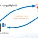 O365 Hybrid – Exchange Federation Trust