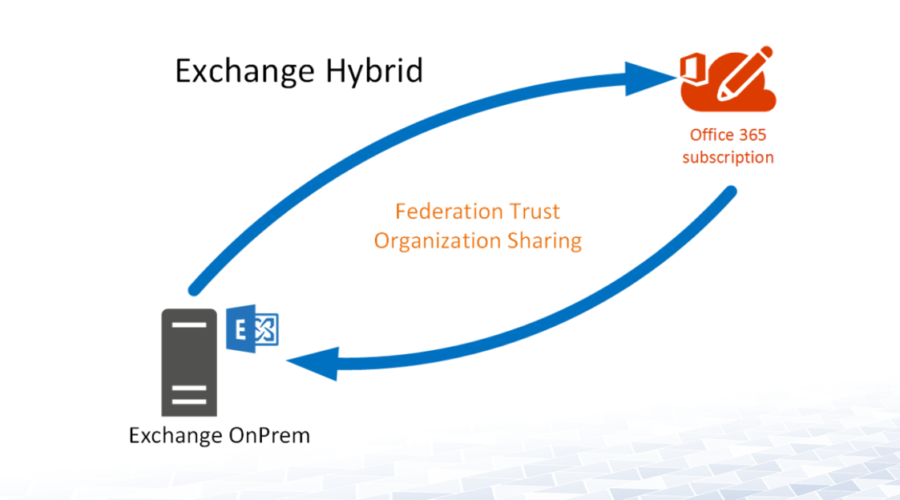 O365 Hybrid – Exchange Federation Trust