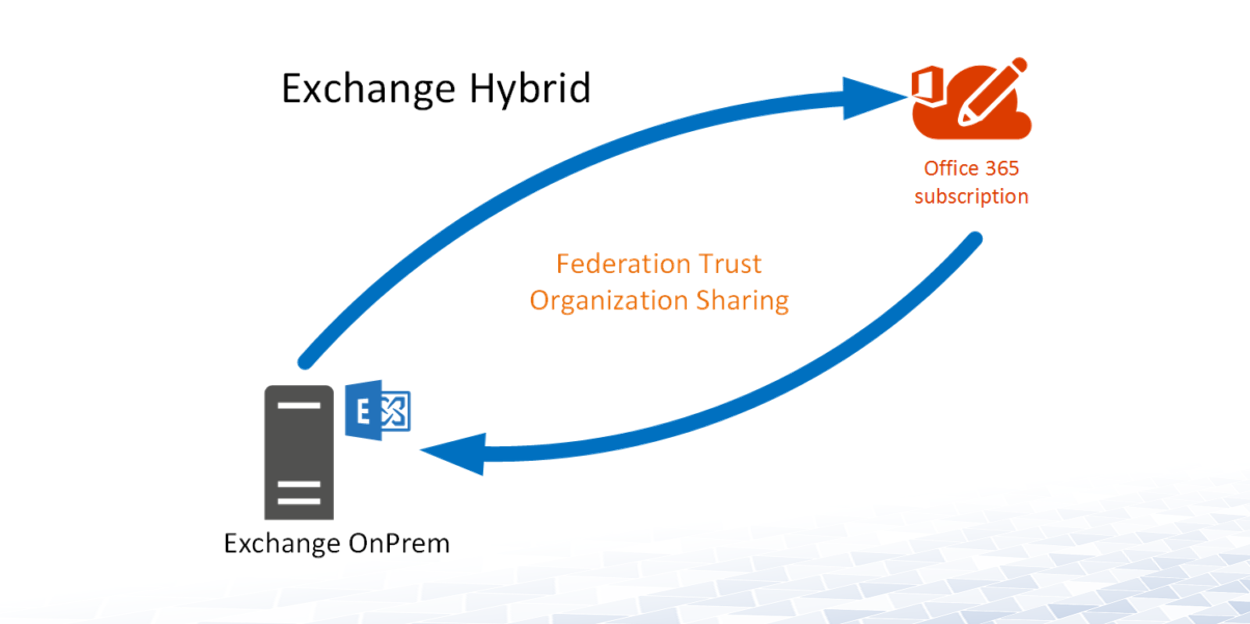 Exchange Hybrid- Office 365 Hybrid
