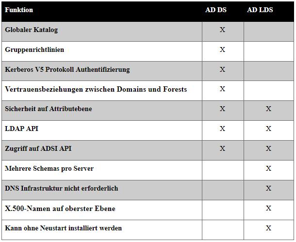 AD Ds und AD LDS