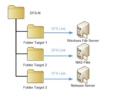 DFS Tree - Distributed File System Baum - FirstAttribute AG