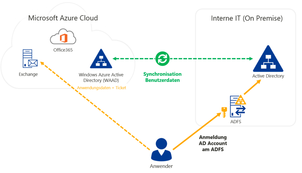 ADFS-Integration von Office 365 in die On-Premise-Infrastruktur