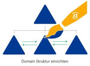 Active Directory Design Empfehlung - Domain Struktur einrichten