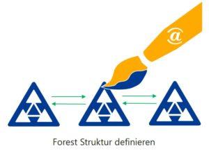 Active Directory Design Empfehlung - Forest Struktur definieren