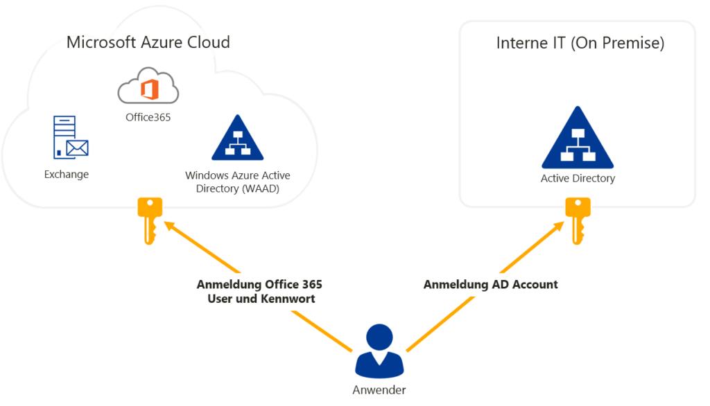 Anmeldung ADFS und Office365