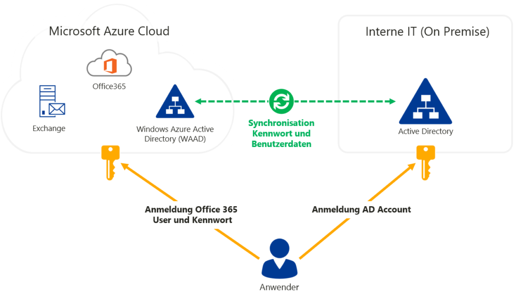 Microsoft Azure Cloud vs. Interne IT (On Premise)