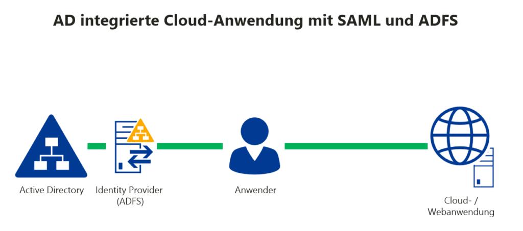 SAML und ADFS 2.0 - Cloud-Anwendungen