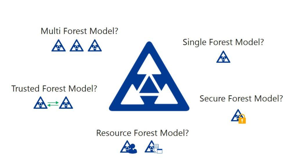 Forest Struktur definieren