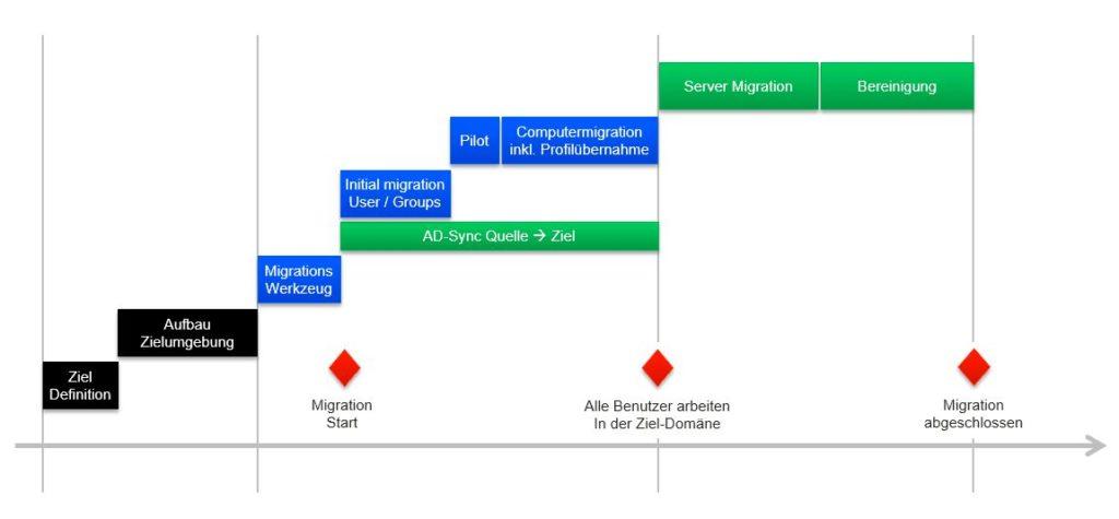 Allgemeine Vorgehensweise zur Durchführung einer Active Directory Migration