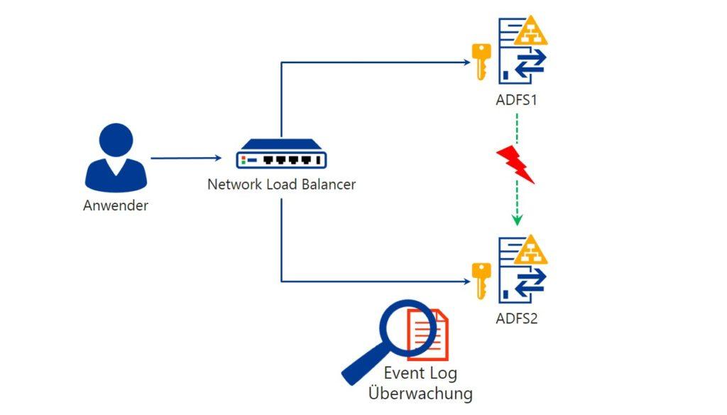 Monitoring für einen sicheren Betrieb