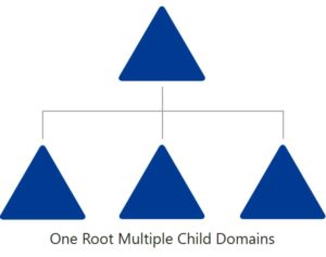 Domain Struktur einrichten - One Root Domain Multiple Child Domains Modell