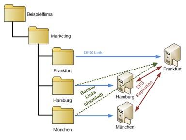 DFS Implementierung Beispiel