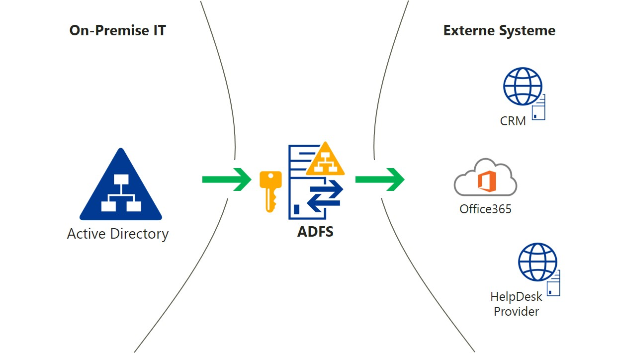 AD Federation Services