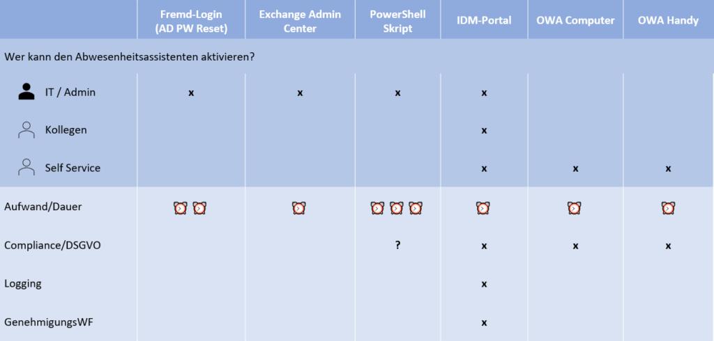 Outlook Abwesenheitsnotiz vergessen - 6 Lösungen in der Übersicht