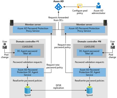 Architekturschaubild für Azure AD Passwortschutz