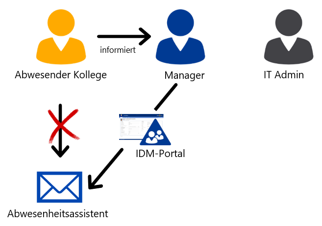 IDM-Portal Abwesenheitsnachricht oihne IT Admin